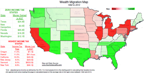 Population Migration & State Tax Rates